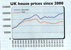 Is The House Price Crash Really Over?
