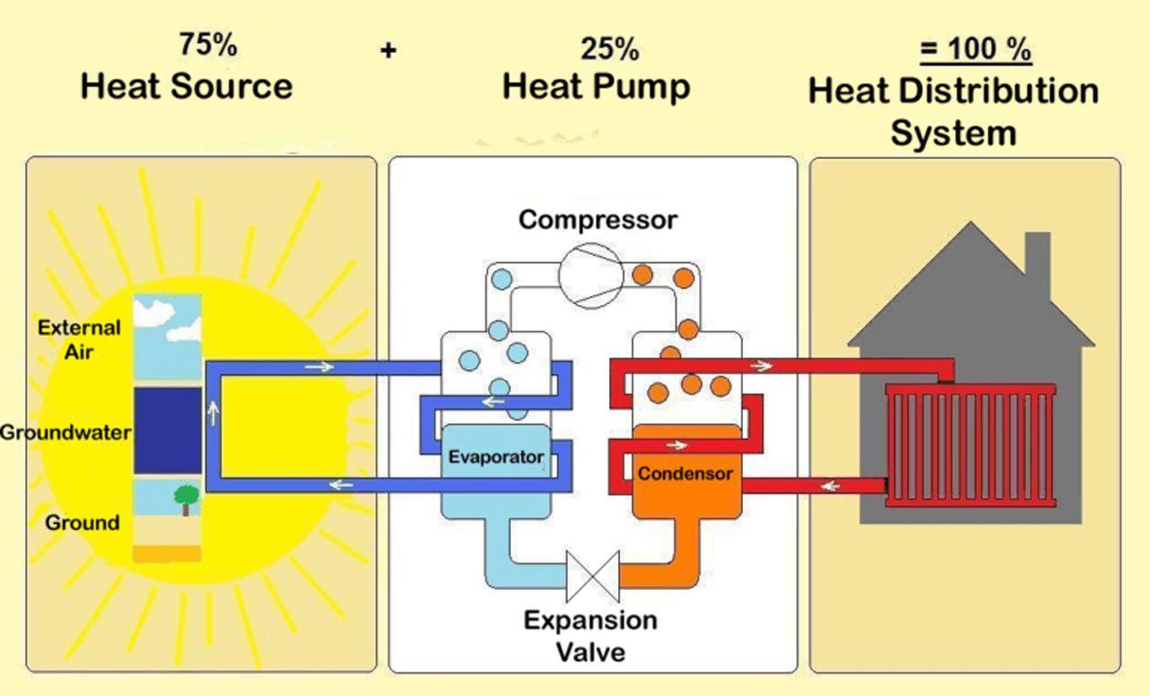 It Is Heat Pump Month!